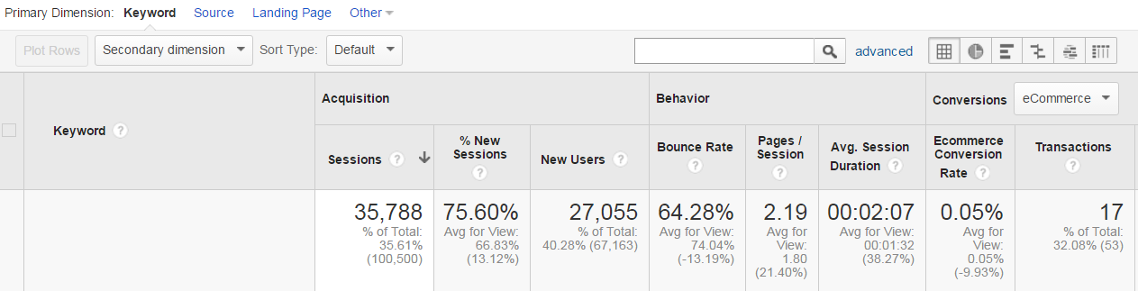 Keywords in Google Analytics | A practical guide to SEO metrics