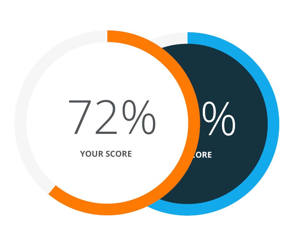 Test your digital skills - Score