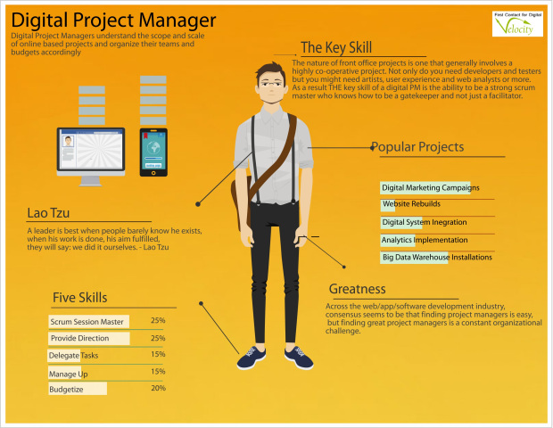 What are the key skills of a digital project manager? Source: Velocity.
