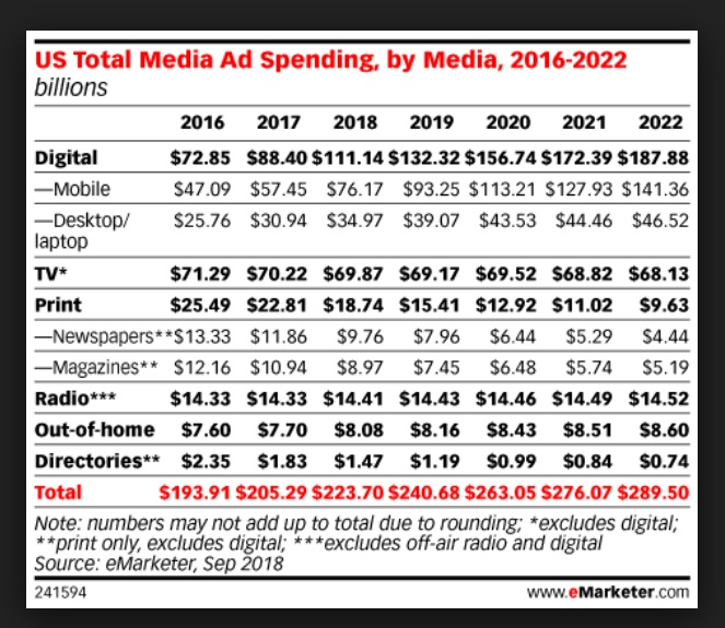 eMarketer US ad spend to 2022