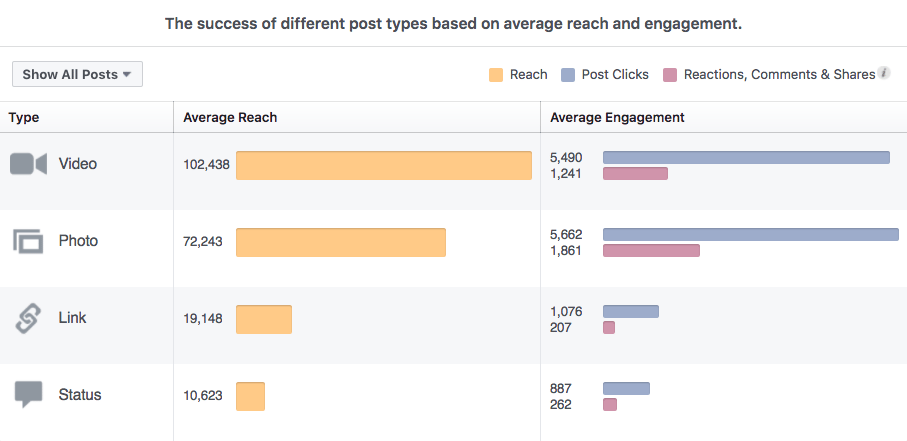 Facebook post insights