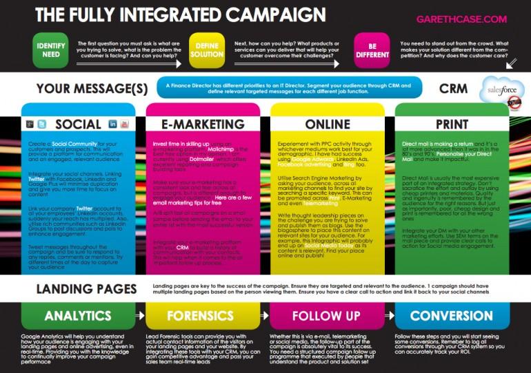 Marketing Campaign - Templates