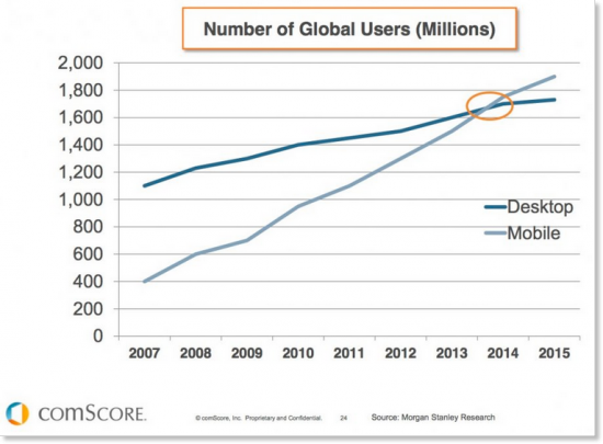 And the graph below from comScore 's 2017 mobile usage report shows that mobile has now surpassed desktop use.