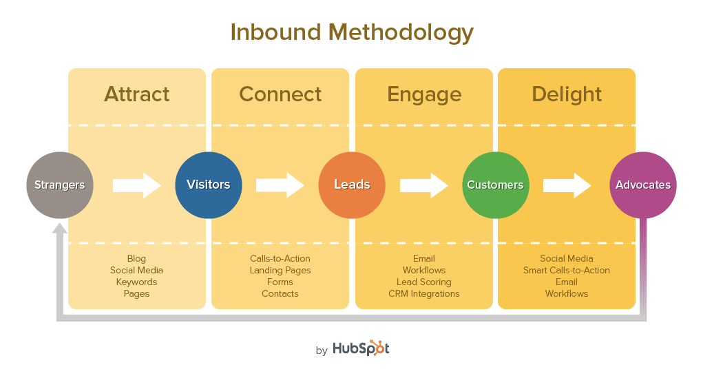 Inbound marketing focuses on creating reasons for your customers to come to you,
