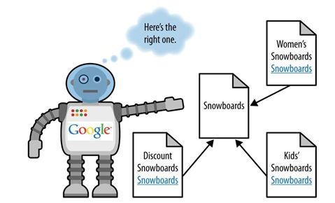 Identifying Keyword Cannibalization