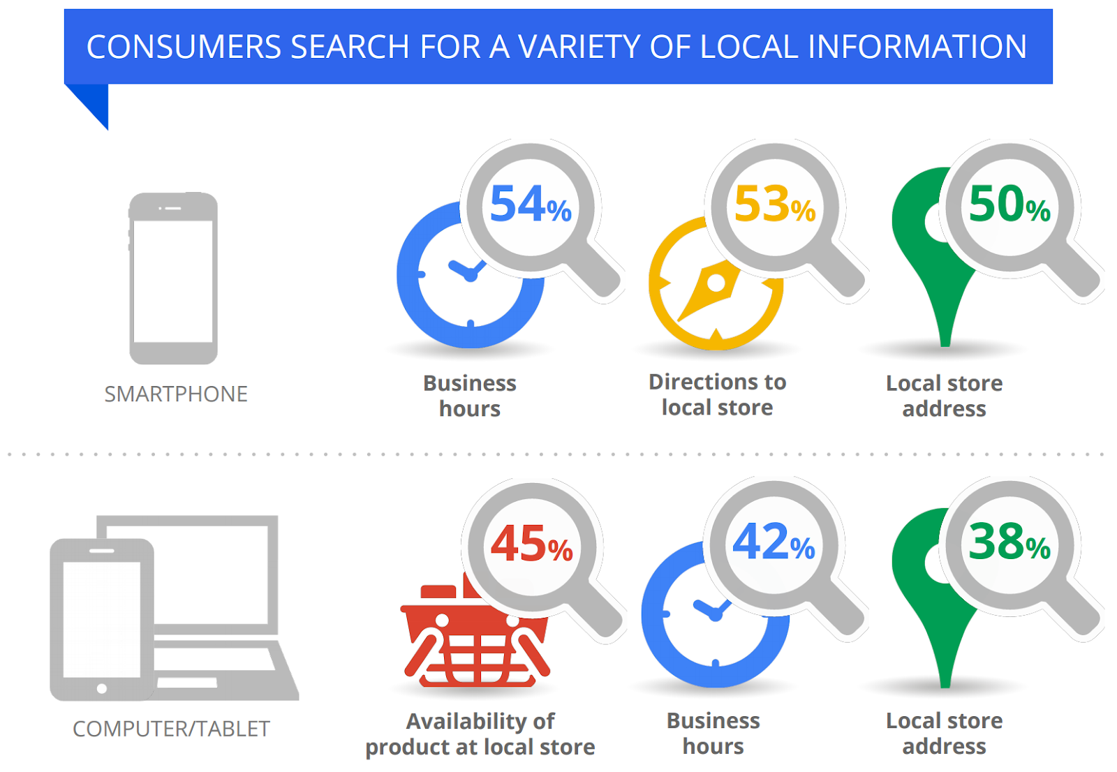 Local Search trends. Image Source: https://www.theukdomain.uk