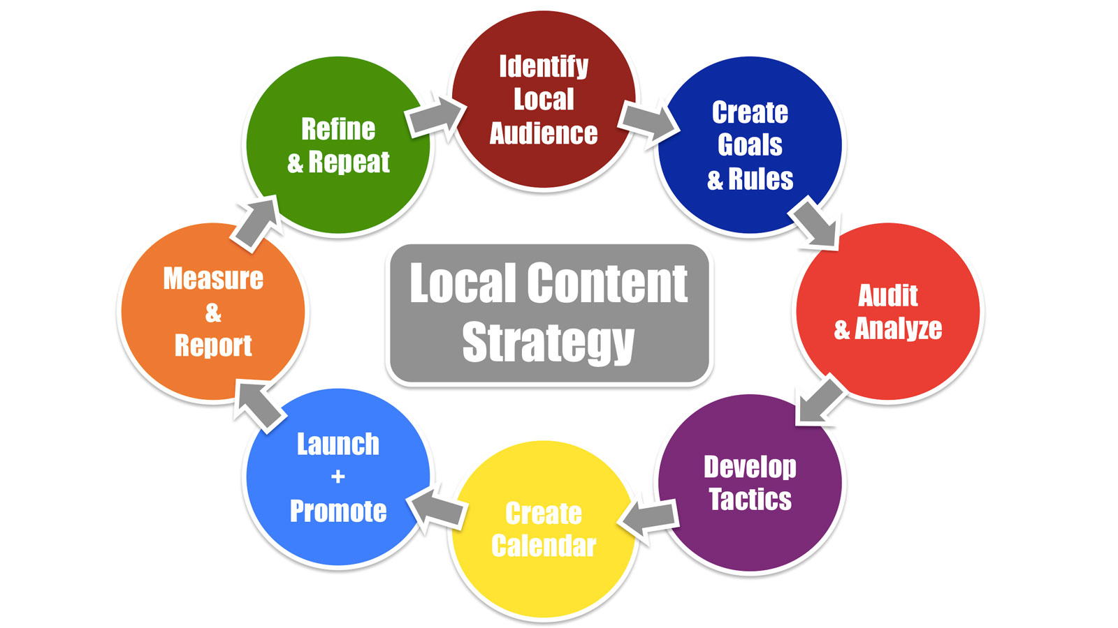 Local content SEO. *Image Source: Nifty Marketing