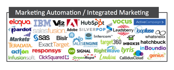 Marketing automation platforms