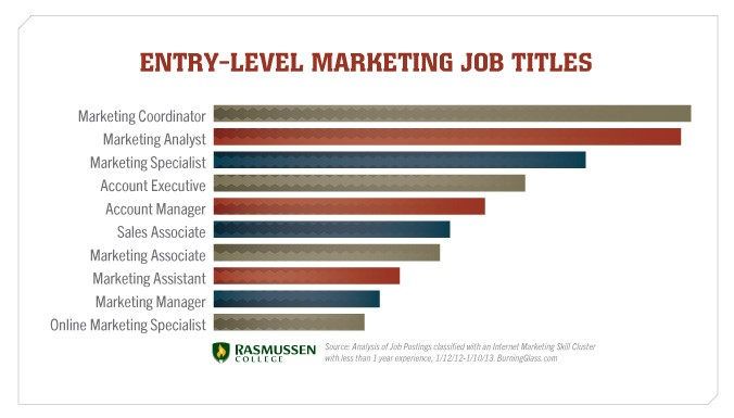 Entry-level marketing job titles. Source: Rasmussen College.