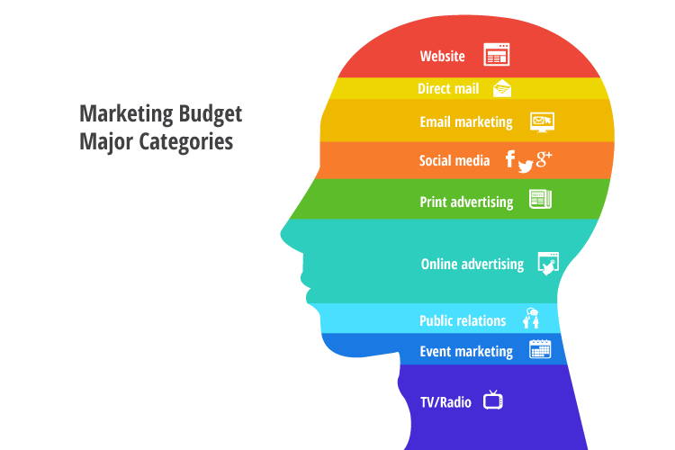 How to make a social marketing campaign