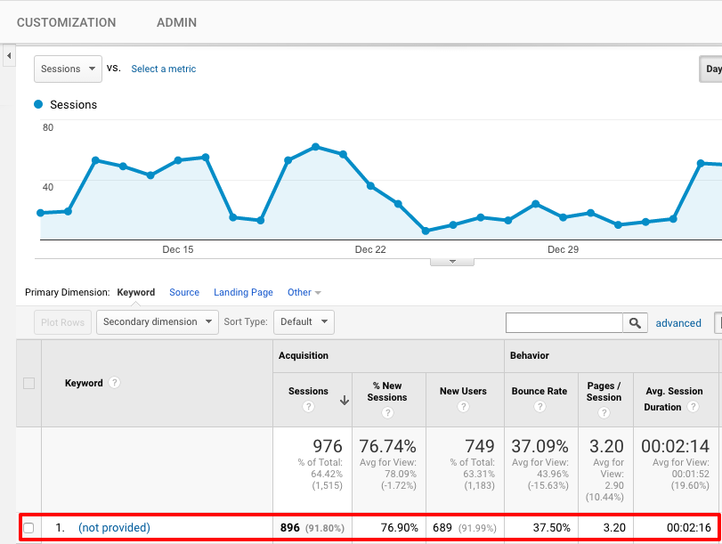 Google Analytics (not provided) keywords | 5 Answers to the Most Frequently Asked Questions about Google Analytics