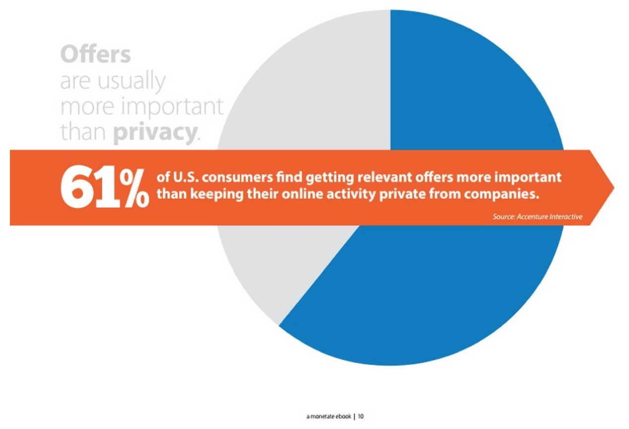 61% believe getting relevant offers is more important than keeping their online activity private.