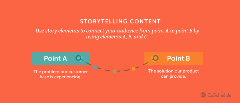 To tell your story via content, make sure you have a clear beginning, middle and end. Source: CoSchedule.