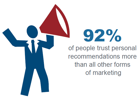92% of people trust personal recommendations. Image via NeilPatel.com.