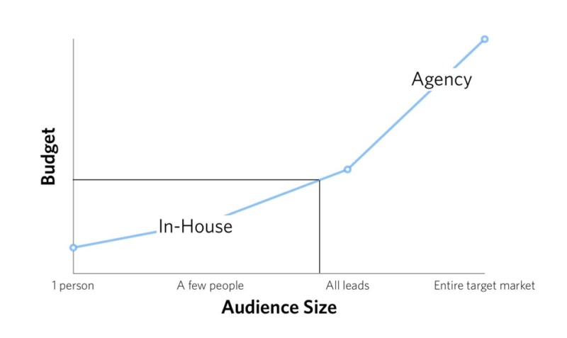 Budget Vs. Audience Size.